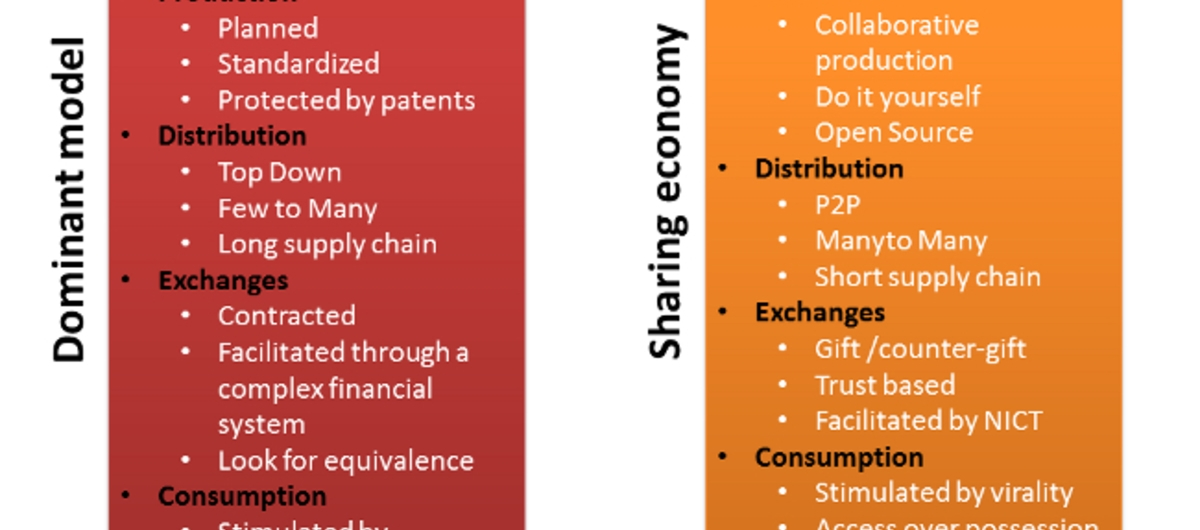 The sharing economy VS. the dominant model. By William van den Broek